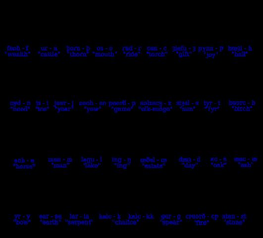 Anglosaxonrunes